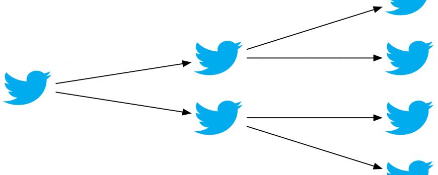 Une popularité accrue avec les Retweets de Twitter